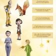 Retrouve qui dit quoi dans le cahier d'activités du Petit Prince